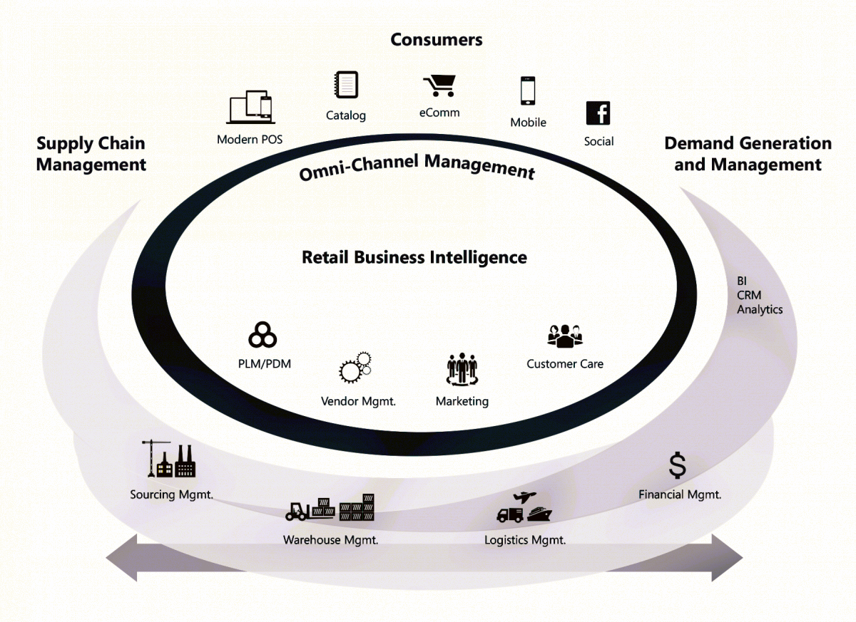 Retail Business Intelligence Process